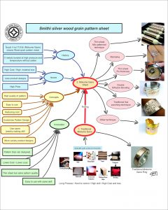 PONK SMITHI Development Mind Map